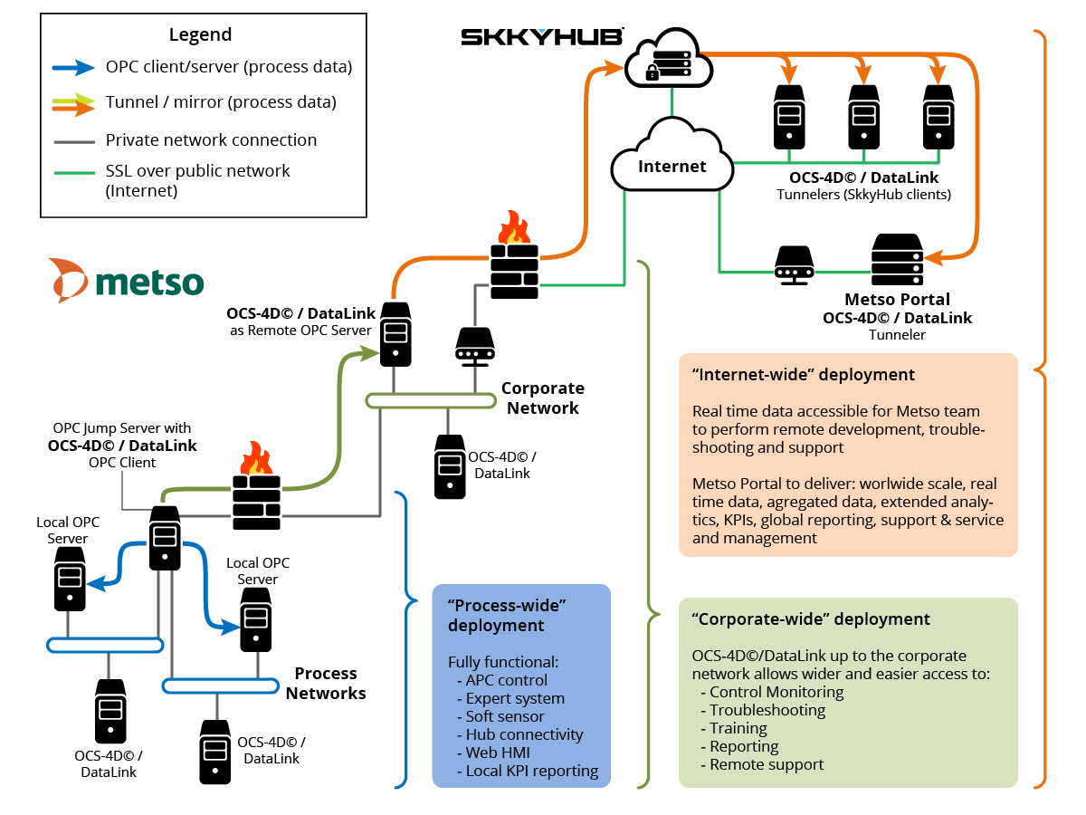 Skkynet | Case Study: Metso, France